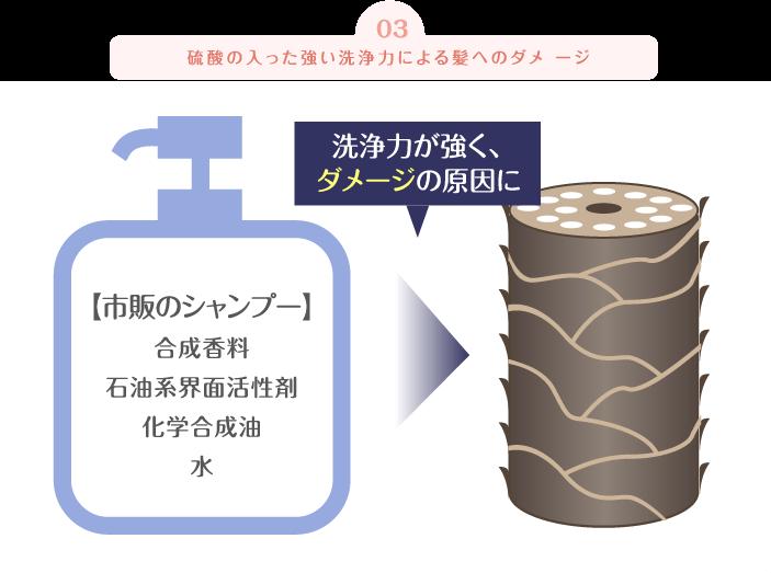 硫酸の入った強い洗浄力による髪へのダメ ージ